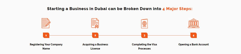 Dubai mainland Business Setup installment process